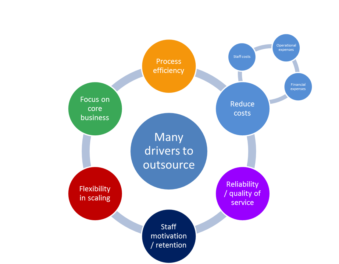 outsourcing it department essay